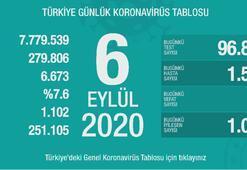 Türkiyenin günlük corona virüs tablosu ( 6 Eylül 2020)