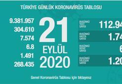 Türkiyenin günlük corona virüs tablosu ( 21 Eylül 2020)