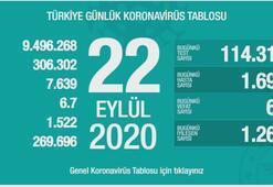 Türkiyenin günlük corona virüs tablosu ( 22 Eylül 2020 )