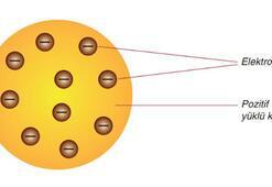 Thomson Atom Modeli Nedir Özellikleri Ve Eksiklikleri Nelerdir