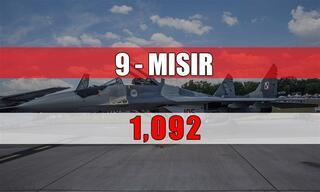 Hangi ülkede kaç savaş uçağı var