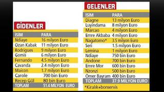 Fatih Terim'den 86 milyon lira...
