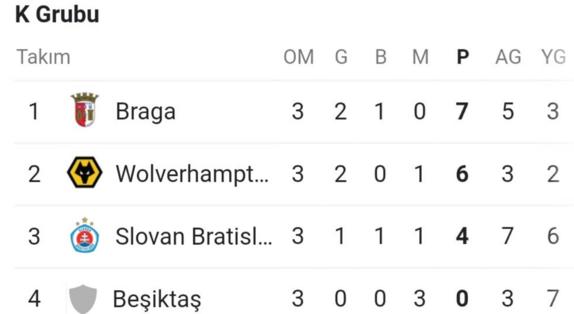 Beşiktaş nereden nereye 2 yılda Avrupada çöktü...
