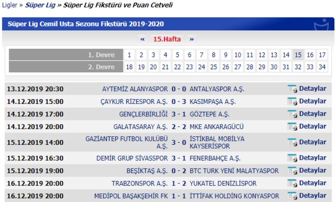 Süper Ligde 15. hafta sonrası puan durumu ve toplu sonuçlar