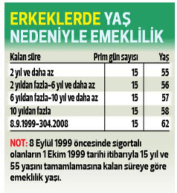 1 EKİM 1999-30 NİSAN 2008 ARASI İŞE GİRENLERİN EMEKLİLİK ŞARTLARI