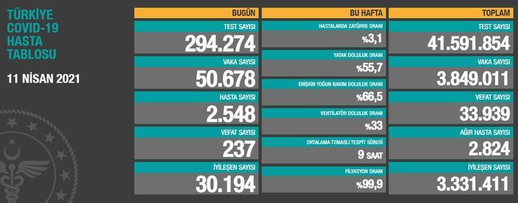 SON DAKİKA: 11 Nisan bugünkü koronavirüs tablosu, vaka sayısı açıklandı!  Sağlık Bakanlığı vefat sayısında son durum... - Son Dakika Haberleri  Milliyet