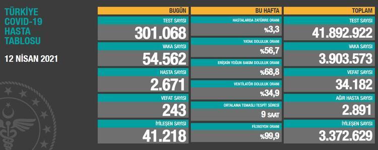 SON DAKİKA! 12 Nisan koronavirüs tablosu, vaka sayısı açıklandı! Sağlık  Bakanlığı bugünkü vefat sayısı... - Güncel Haberler Milliyet