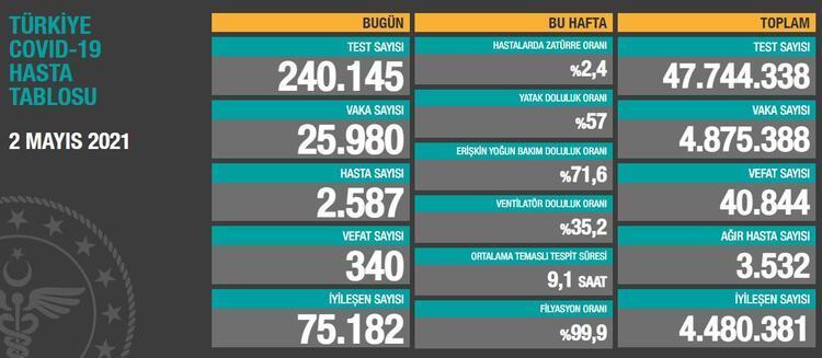 Son Dakika Haberi: 2 Mayıs bugünkü koronavirüs tablosu açıklandı! Sağlık  Bakanlığı vaka ve ölü sayısı son durum - Son Dakika Haberleri Milliyet