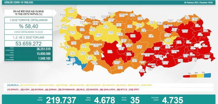 SON DAKİKA: 5 Temmuz koronavirüs tablosu açıklandı! 24 saatteki vaka ve  vefat sayısının son durumu paylaşıldı... - Son Dakika Haberler Milliyet