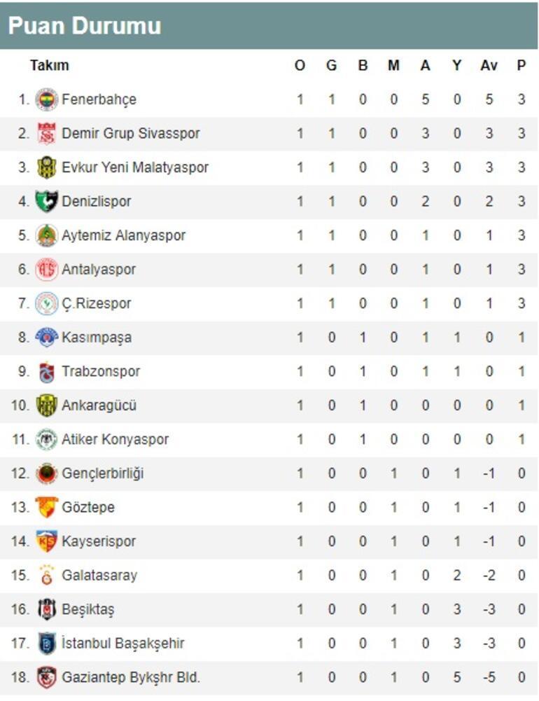 Süper Ligde 1. hafta sonuçları ve puan durumu Süper Lig 2. hafta fikstürü