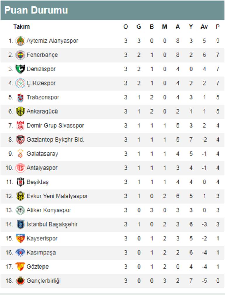 Süper Ligde liderlik koltuğu el değiştirdi İşte Süper Lig puan durumu ve toplu sonuçlar