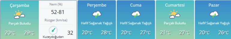 Önümüzdeki günlerde hava nasıl olacak MGMden hava durumu bilgileri