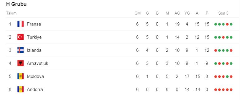 EURO 2020 puan durumu (H Grubu puan durumu)