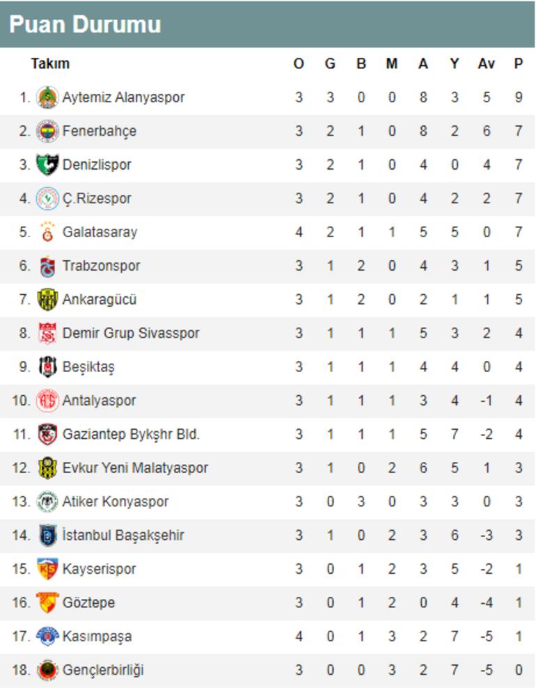 Süper Ligde Galatasaray, Falcao ile güldü. İşte puan durumu bugün oynanacak maçlar