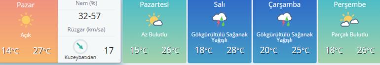 Son dakika hava durumu bilgileri Ankara, İstanbul, İzmir ve diğer iller
