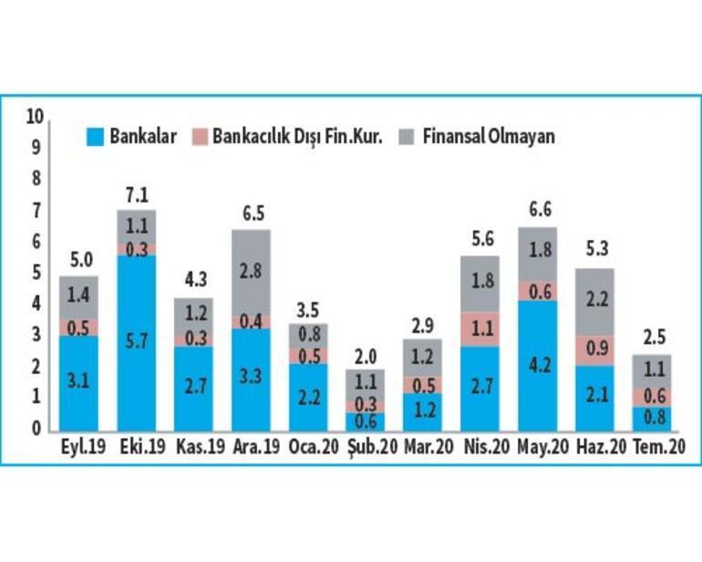 Özel sektör borçları azalıyor