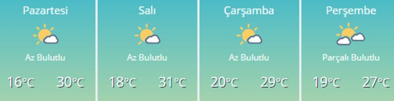 İzmir hava durumu | Pazartesi, Salı, Çarşamba, Perşembe, Cuma hava durumu