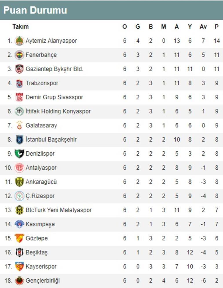 Süper Ligde 6. haftanın toplu sonuçları ve puan durumu İşte 7. hafta fikstürü