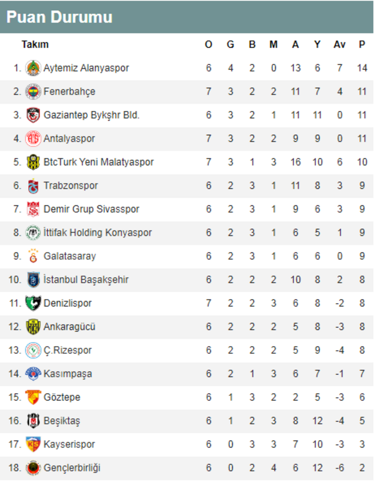 Fenerbahçe evinde kaybetti Süper Lig puan durumu günün maçları