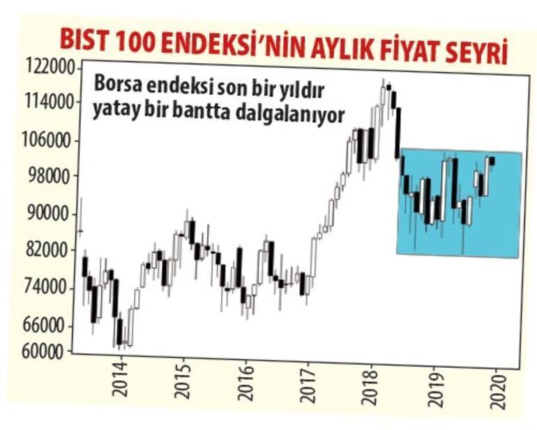 Borsanın gözü 15 hissede