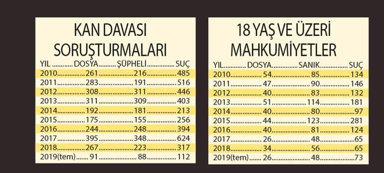 Türkiye'nin kan davası raporu: Diyarbakır, İstanbul Şanlıurfa ilk üçte