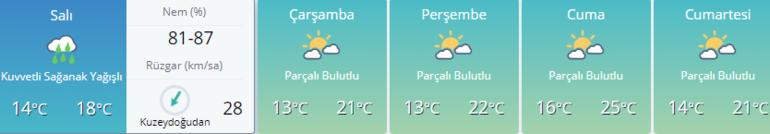 Son dakika hava durumu bilgileri Yurt geneli...