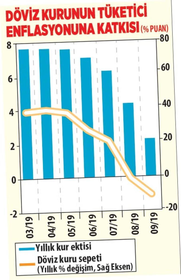 TLdeki istikrar enflasyonu düşürdü