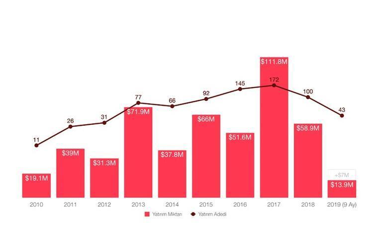 İlk 9 ayda $14M yatırım