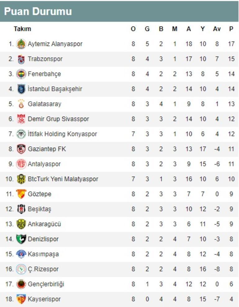 Süper Ligde 8. hafta puan durumu ve maç sonuçları