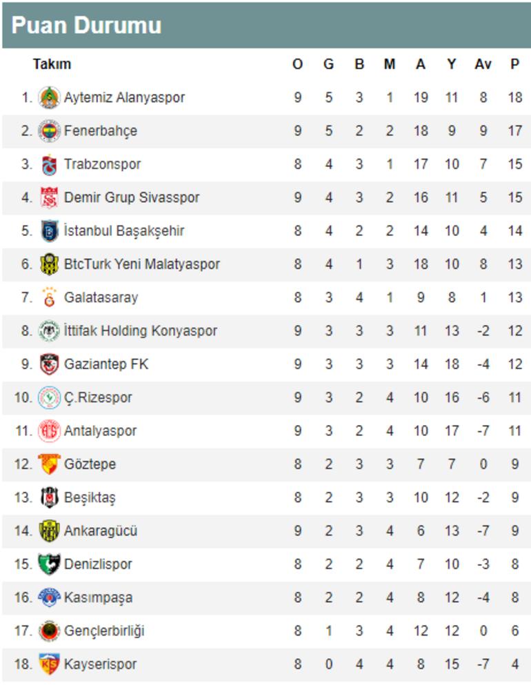 Süper Ligde derbi öncesi puan durumu Alınan toplu sonuçlar ve günün maçları