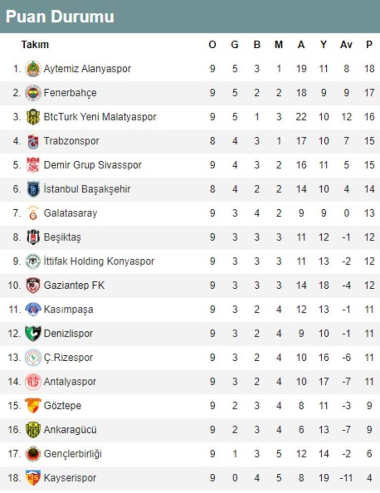 Süper Ligde 9. hafta puan durumu ve maç sonuçları