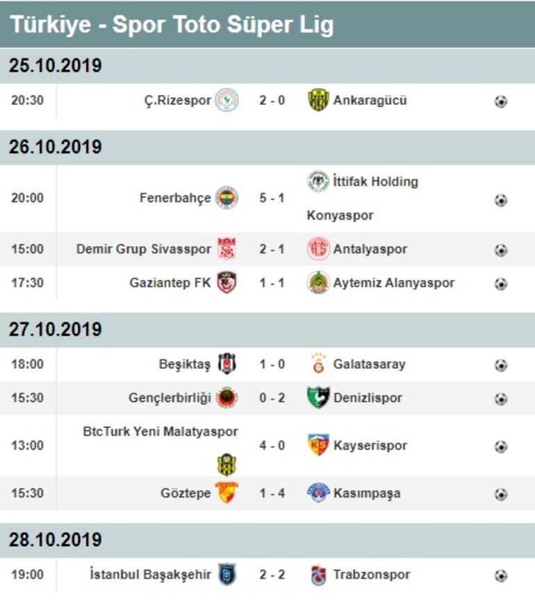 Süper Ligde 9. hafta puan durumu ve maç sonuçları İşte 10. hafta fikstürü