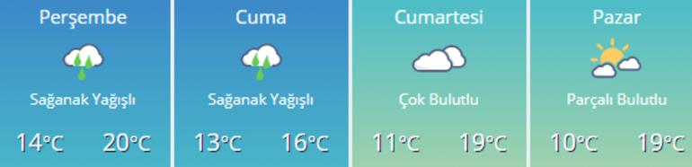 Meteorolojiden hava durumu tahminleri | Ankara, İstanbul, İzmir ve diğer iller