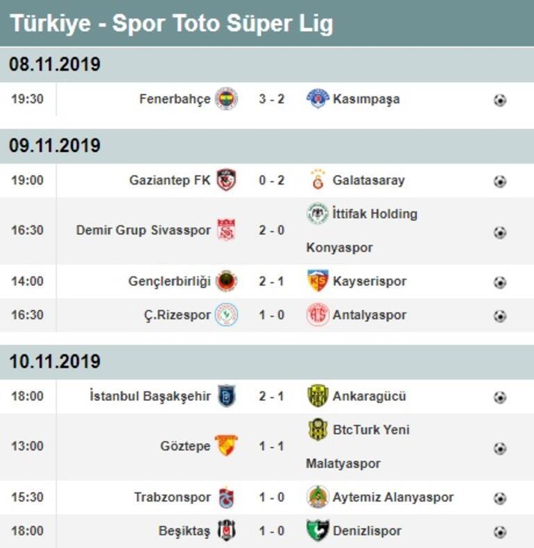 Süper Ligde 11. hafta puan durumu ve maç sonuçları Süper Lig 12. hafta fikstürü