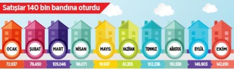 'Ev'de faiz düşüyor kredili alım artıyor