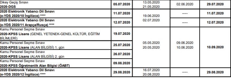 KPSS, YKS, ALES, DGS, YDS sınav tarihleri   2020 ÖSYM sınav takvimi
