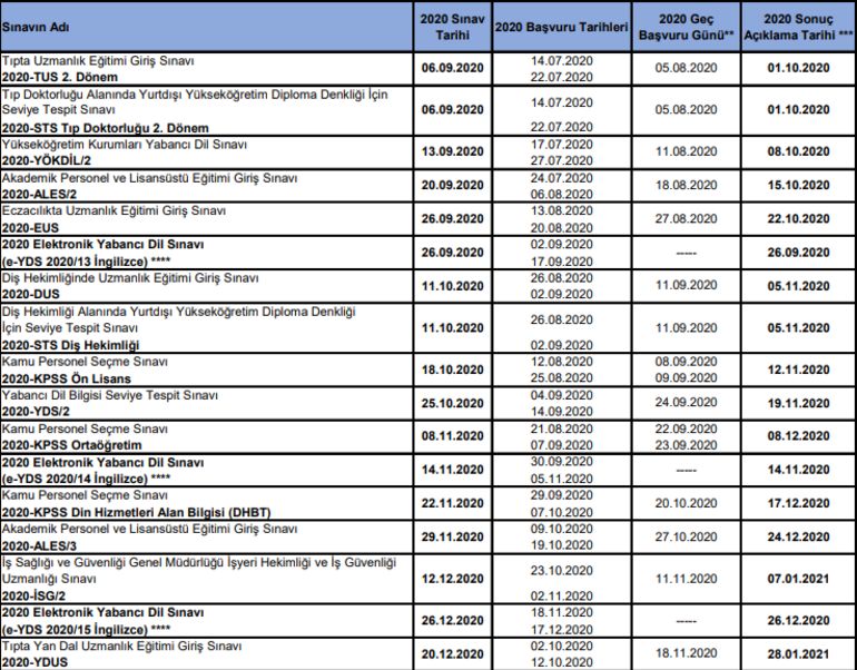 KPSS, YKS, ALES, DGS, YDS sınav tarihleri | 2020 ÖSYM sınav takvimi