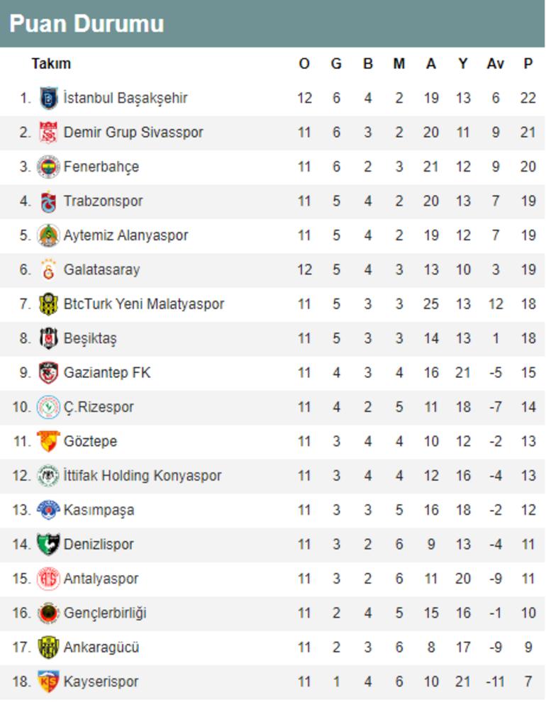 Başakşehir maç fazlasıyla liderliğe yükseldi Süper Lig puan durumu
