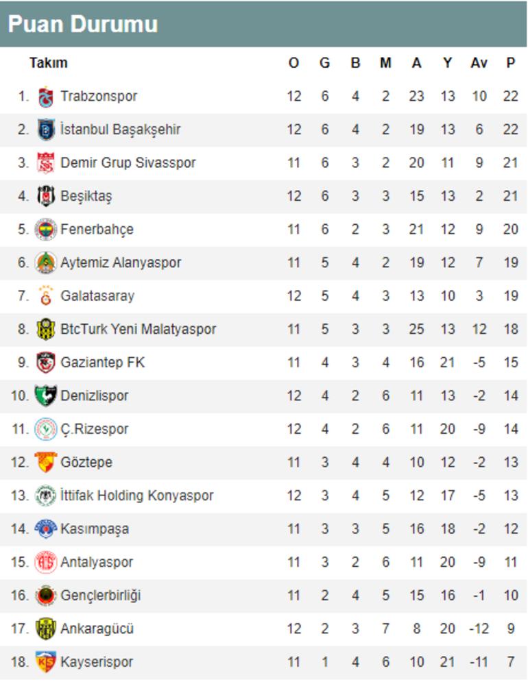 Süper Ligde zirve yarışı kızıştı Süper Ligde alınan toplu sonuçlar ve günün maçları