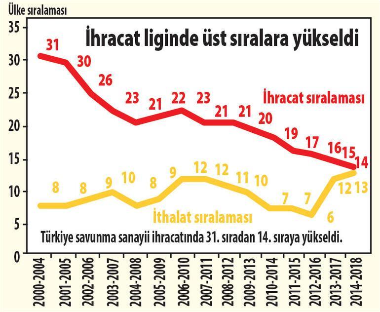 Türkiye savunmada makası kapatıyor