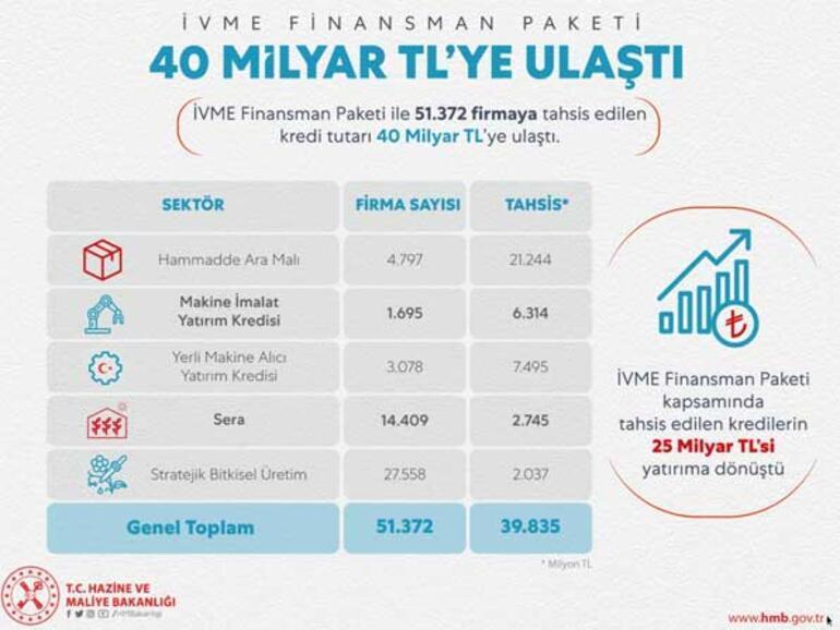 Bakan Albayrak açıkladı Tutar 40 milyar TL'ye ulaştı