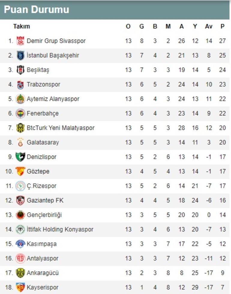 Süper Ligde 13. hafta puan durumu ve maç sonuçları Süper Lig 14. hafta fikstürü