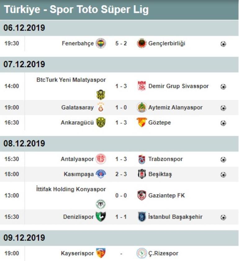 Süper Ligde 14. hafta puan durumu ve maç sonuçları Süper Lig