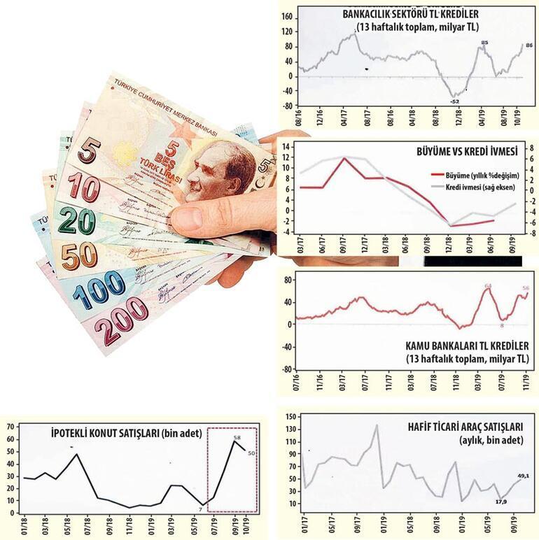 Kredilerdeki artış büyümeye destek