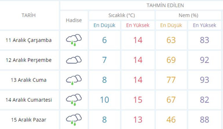 İstanbul hava durumu - İstanbula ne zaman kar yağacak