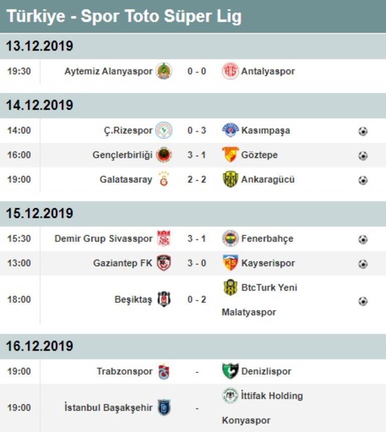 Süper Ligde 15. hafta puan durumu ve maç sonuçları Süper Lig 16. hafta maçları