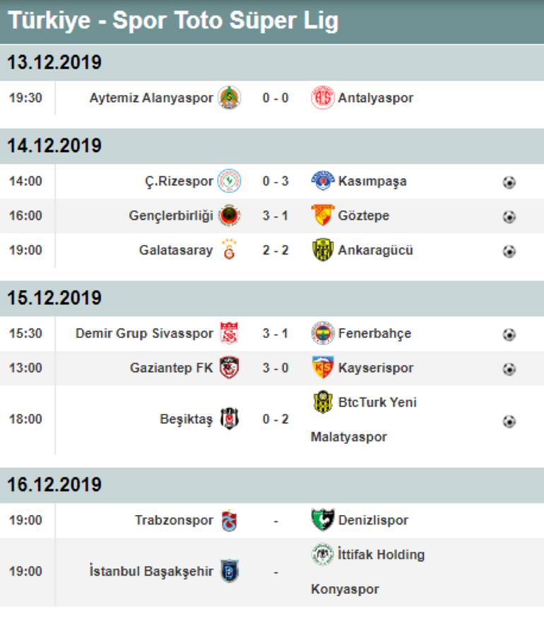 Sivasspor zirveye demir attı Süper Lig puan durumu ve haftanın sonuçları