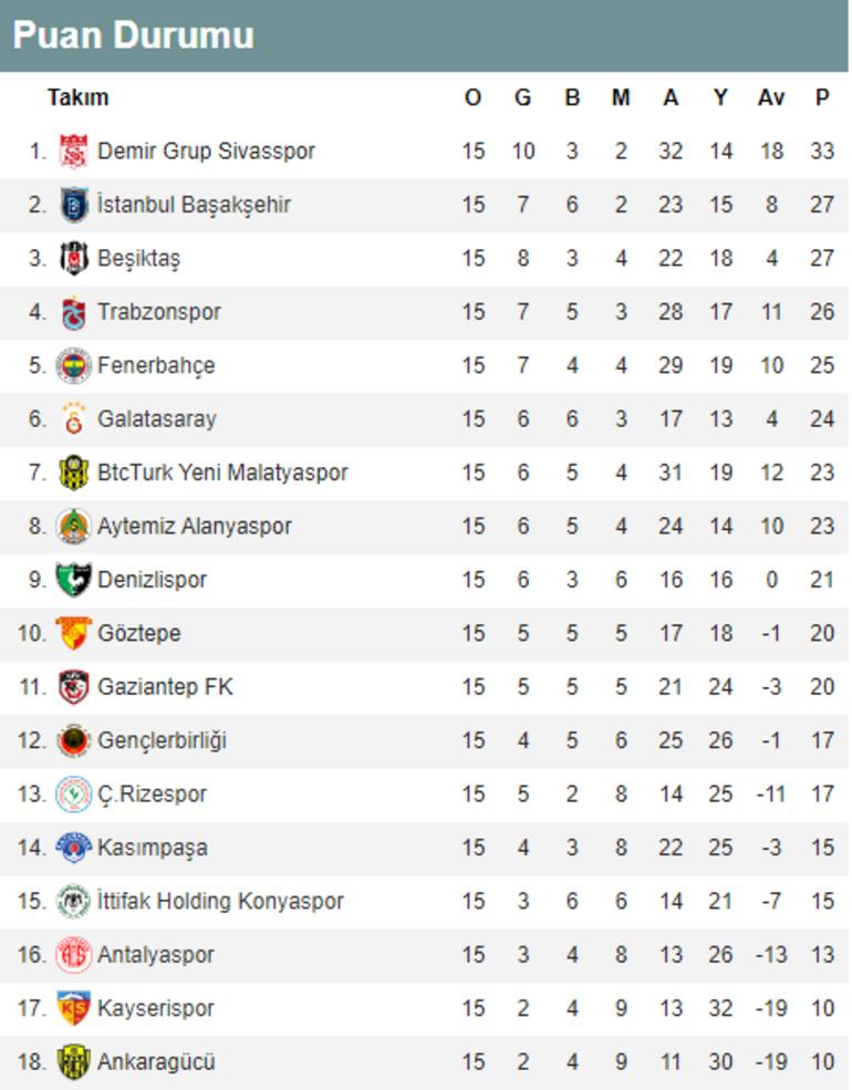 Domino etkisi Süper Lig 15. hafta puan durumu ve alınan toplu sonuçlar