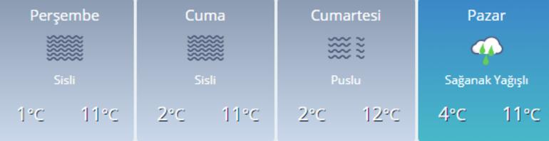 Bu hafta kar yağacak mı Perşembe - Cuma - Cumartesi - Pazar hava durumu