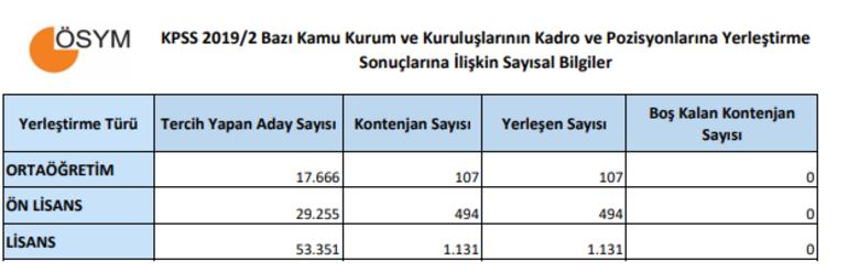 Son dakika: KPSS yerleştirme sonuçları açıklandı TIKLA - SORGULA